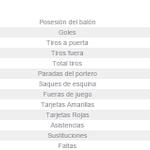 #DATO. Los números del 1-0 ante el Valencia. 15-0 en tiros, 17-0 en córners... #SevillaFC https://t.co/3c7ajf4weB