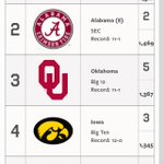 Polls are out. #Sooners 3rd in AP, 4th in Coaches. https://t.co/maUEBvotKi