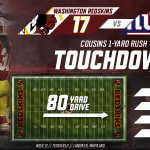 Crowders TD called back? No problem, Kirk will take it in. #Redskins 17 - Giants 0; 1:45 left in 2Q. https://t.co/UNMrg8JCUD