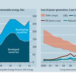 As the Paris climate summit opens, renewable energy prospects never looked so good. https://t.co/5vJYisUjrX