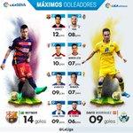 GOLEADORES | Con el hat-trick de esta tarde Aduriz se coloca como tercer máximo goleador de Liga BBVA. https://t.co/QMjcnXQk1m