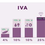"""""""Somos el único partido que plantea bajar el IVA,1 de los impuestos más injustos"""" @Pablo_Iglesias_ #ObjetivoIglesias https://t.co/G74UHTTesD"""