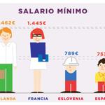 """""""Al subir los salarios, la gente consumiría y se reactivaría la economía"""" @Pablo_Iglesias_ #ObjetivoIglesias https://t.co/qq68L1KtRt"""