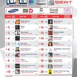 Amazing @najwakaram as she replaces adele at number 1 ... Congrats #OLT20 #Music #Songs #Charts https://t.co/ElzqUr2u70