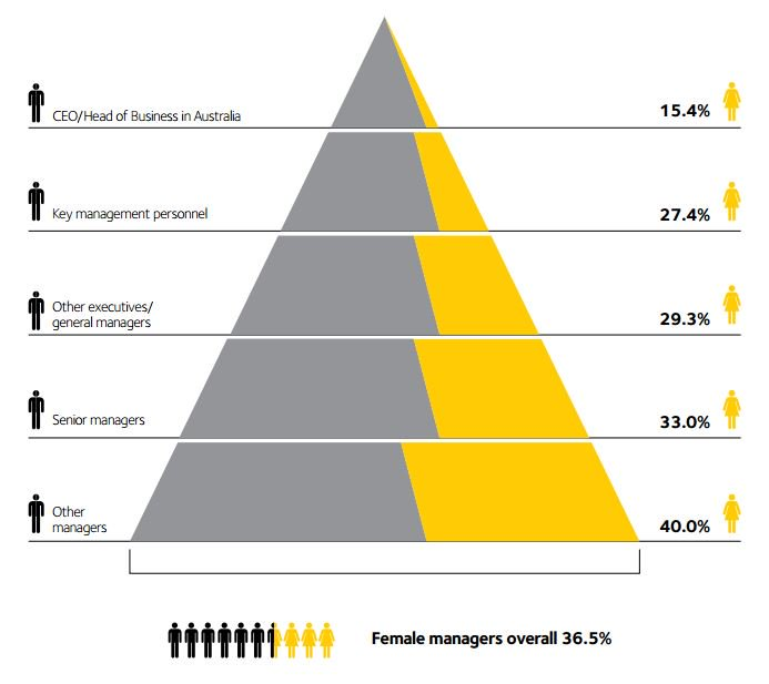 Male CEOs outnumber women five to one; https://t.co/6yMFKZljJQ https://t.co/X19x2YZwZh