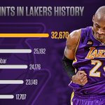 Kobe Bryant is the most prolific scorer in the history of the leagues most successful franchise https://t.co/PQlGF1fCx9