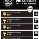 "EXO ranks #1 ""Most Supported Star"" on 2015 MAMA for 5 consecutive days https://t.co/wNzyiZm0v5"