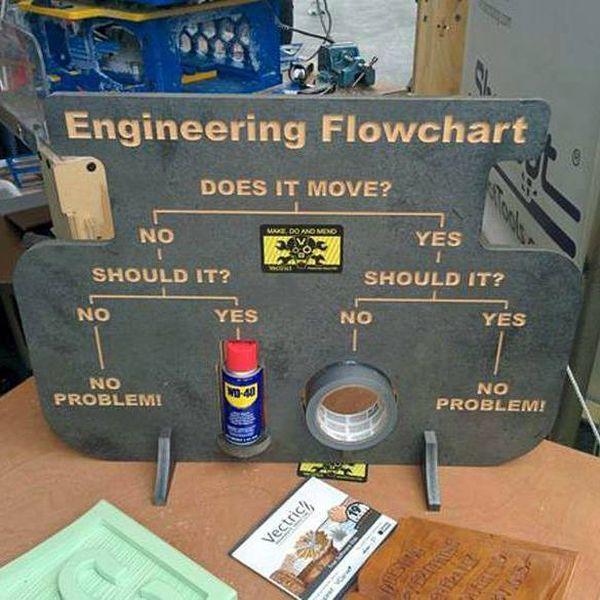 Diagrama de flujo de los ingenieros (industriales, debe ser) xD https://t.co/883z3NIQuE