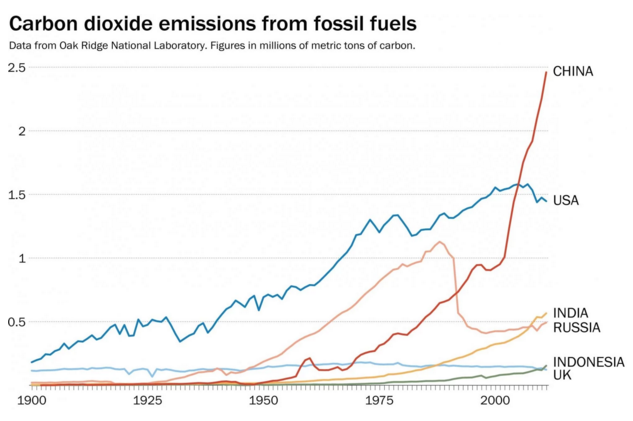 The United Nations climate change talks, explained in 4 charts