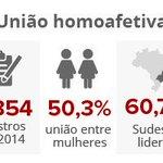 Casamentos gays aumentam 31,2% em 2014 no Brasil, diz IBGE https://t.co/Vy3IZoPMwE #G1 https://t.co/0itZtRhOXl
