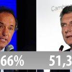Terminó el #EscrutinioDefinitivo: Macri: 51,34% - Scioli: 48,66% https://t.co/uvc26vnyh1
