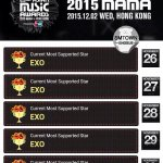 Most Supported Star #1 EXO for 5 consecutive days Yall better get ready EXO is on their way to SLAY ???????????? #MAMA2015 https://t.co/e7JmzGQycc