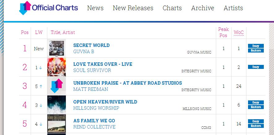 Congratuations to @GuvnaB..   Yet another @OfficialCharts Christian/Gospel Number 1 album with #SecretWorld https://t.co/W7UlacBJwk