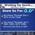Meteorological Fall ends today, and no measurable snow in #Boston. Thats not unusual, but a snow-free Dec would be. https://t.co/4jCTL5BgB8