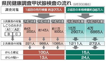 県民健康調査 甲状腺がん確定9人増15人 「放射線影響考えにくい」          [福島第一原発事故]  https://t.co/9weKWovtVF  福島民報 #fukushima #福島 #311 https://t.co/S7wZuOf7gP
