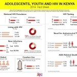 As we mark #WAD2015, 29% of new HIV infections are among adolescents and young people. https://t.co/QqMISKbR8F