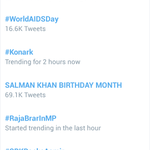 Wow! Its still trending with 69K tweets! SALMAN KHAN BIRTHDAY MONTH 100K on d cards. Tweet https://t.co/JXdUFn981Q