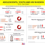 29% of new #HIV infections are among those aged 15 - 24yrs in Kenya Checkout stats @NACC_Kenya #WAD2015 #WAD2015Ke https://t.co/W20aUEk8qx