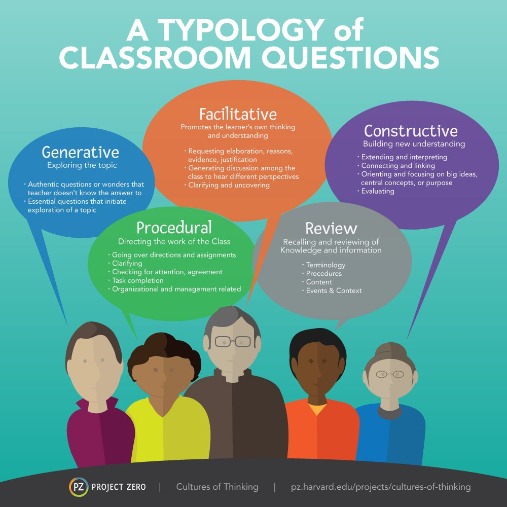 In #CulturesOfThinking classrooms facilitative, constructive, and generative questions dominate. https://t.co/ZORzz5jwhJ