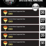 151201 EXO ranks #1 Most Supported Star for 6 consecutive days on 2015 MAMA via.SMTownEngSub https://t.co/QJuEYQveAl