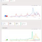 流行語大賞の「トリプルスリー」、聞いたことなかったのでGoogleトレンドで検索。意外に使われてる!と思ったけれど、「五郎丸」と「エンブレム」を追加で比較したら桁が違ってた…。 https://t.co/lpuNEaQbAK