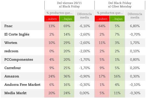 El #BlackFriday de MediaMarkt supuso unos descuentos medios del 0% https://t.co/hkEhNc968H #YoNoSoyPardo https://t.co/de62sRxlpI