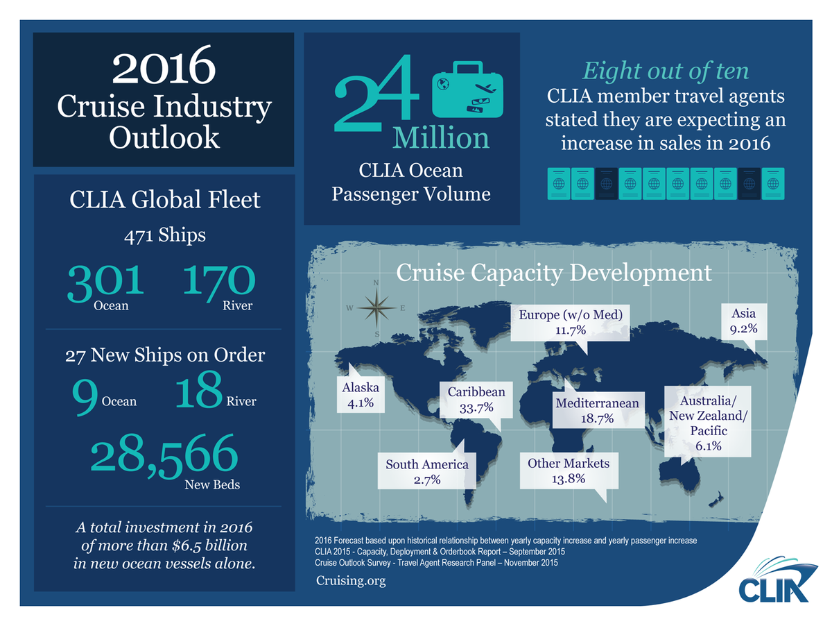 Cruising is becoming the top way to travel. In 2016, 24 million people will #ChooseCruise. https://t.co/z7xM7EP4eU https://t.co/87Y2nHcaEt