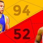 Steph Curry leads NBA with 94 three-pointers this season. The next closest? Kyle Lowry with 52. https://t.co/psc33PQot4