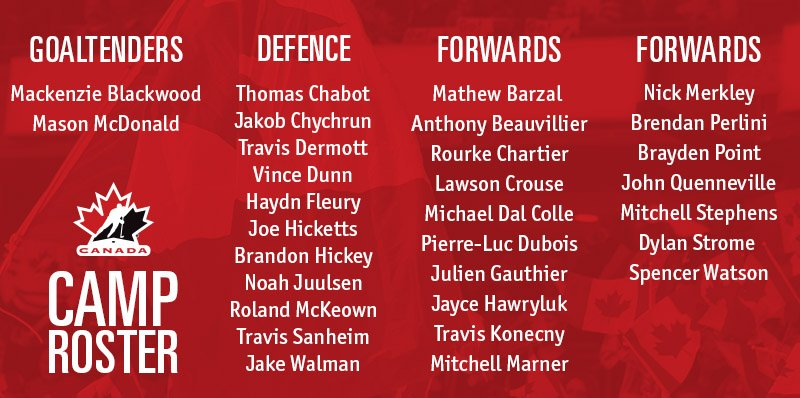 .@HockeyCanada #WorldJuniors selection camp announced: https://t.co/3yVaN7Zt7g https://t.co/Mh6z3kbuSi