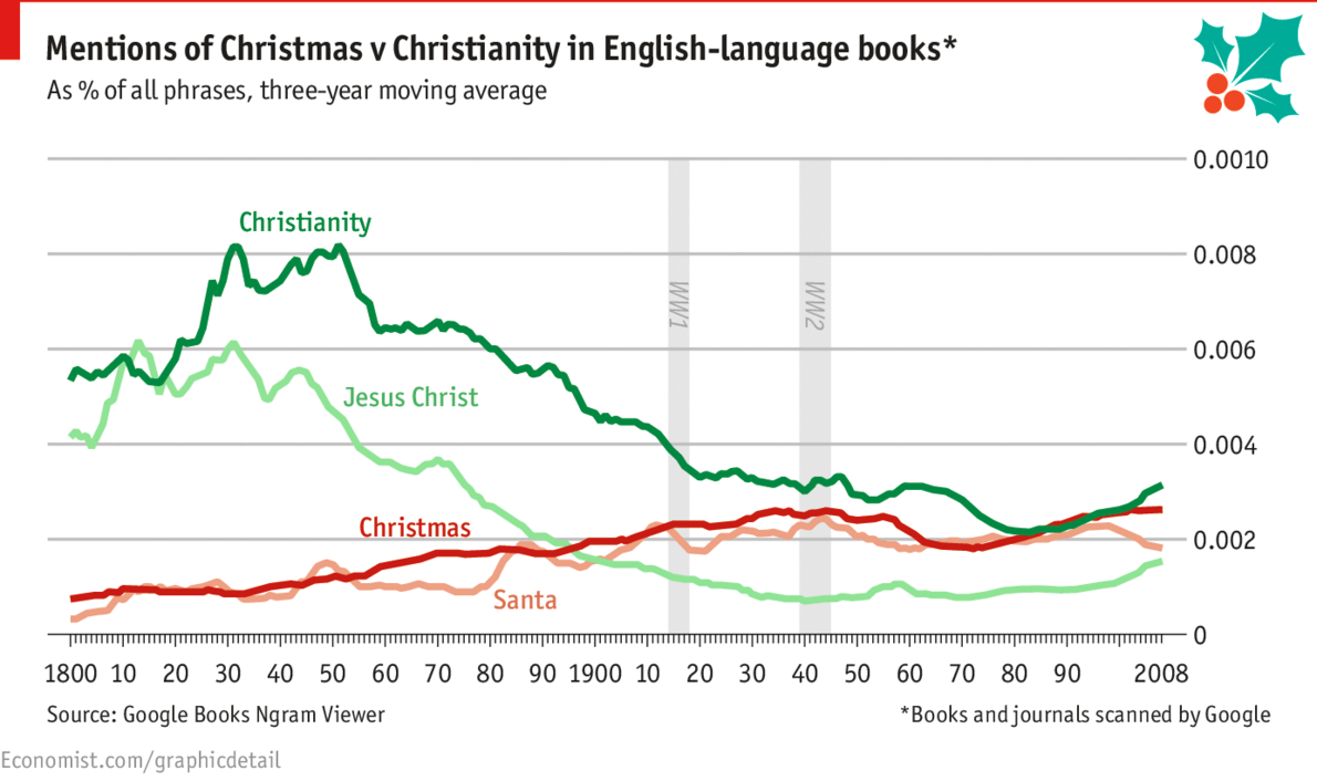 Mentions in English language books 1. Christianity 2. Christmas 3. Santa 4. Jesus