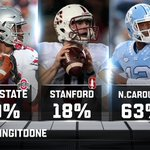 The @WellsFargo Vote Results: 63% believe UNC could get it done & make the playoff. #GettingItDone https://t.co/3Qm89glDRE