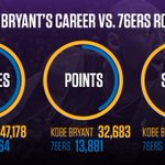 Kobe Bryant has played more minutes, scored more points, and earned more in salary than the Sixers roster combined https://t.co/8PaRSQYRl5