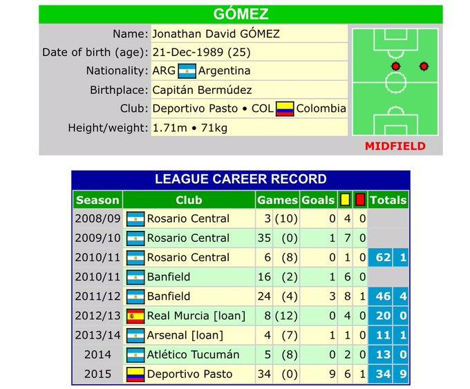 Jonathan Gómez es oficialmente nuevo jugador de @SantaFe. Acá sus números, trayectoria y datos: https://t.co/GPoFT0LKiv