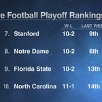 College Football Playoff Rankings 7-10 https://t.co/4QCAloP5U3