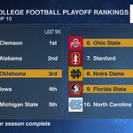 The committee has spoken.   Here are the top 10 teams in this weeks College Football Playoff ranking: https://t.co/oMR0XYqdC9