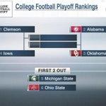 Updated College Football Playoff Rankings: 1) Clemson 2) Alabama 3) Oklahoma 4) Iowa 5) Michigan State 6) Ohio State https://t.co/xIs4UrRBiY