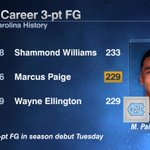 Marcus Paige tied Wayne Ellington for 2nd-most 3-point FG in UNC history with his 4 3-pointers tonight. https://t.co/35w5Et4ODU