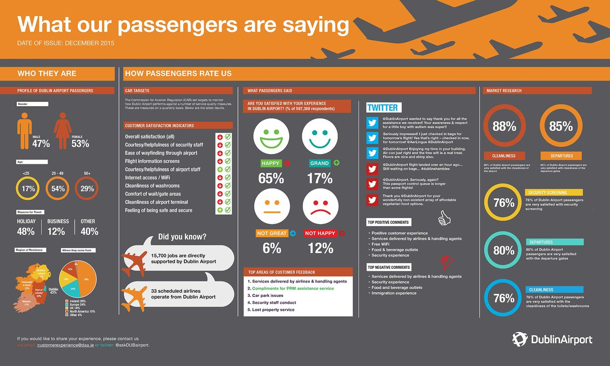 How are we doing? This is what our passengers are saying. More at