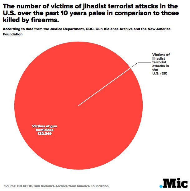 Since 2005: the number of Americans killed by Americans with guns versus jihadists https://t.co/MAU4el8ECg