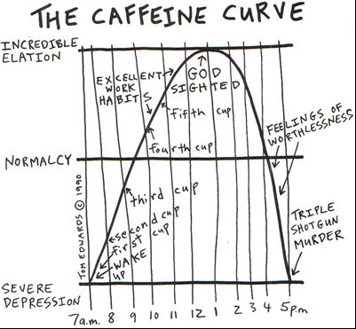 How to prevent #caffeine from having a hold on your life: https://t.co/zSIFdhAmze https://t.co/GKEfqVuUd7