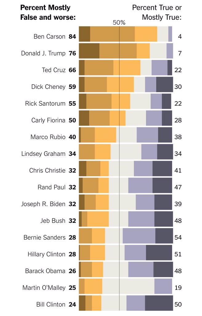 How often politicians lie. #infographic via @nytimes https://t.co/FNbceSN618 https://t.co/hFe2jllrLm