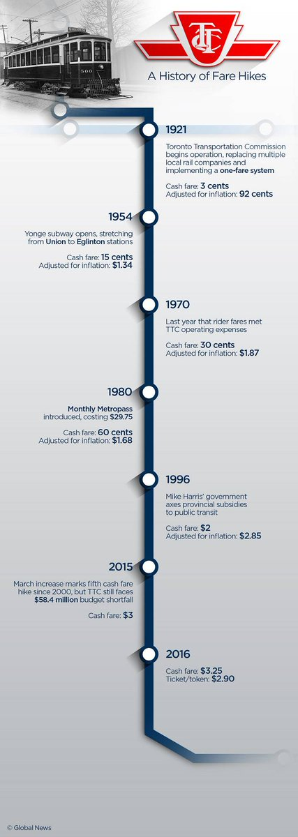 From 3 cents to $3.25: a brief history of #TTC fare hikes via @globalnewsto https://t.co/x5KVKD11W3 https://t.co/WGKNDuyLgX