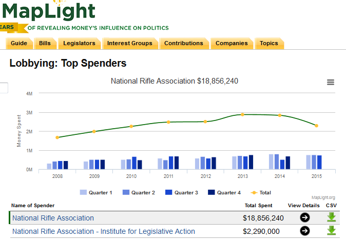 How much has the NRA spent on Lobbying since '08? For who they lobbied, and more - dig in, https://t.co/8WxFJ77zq9 https://t.co/1o2TDKOdho