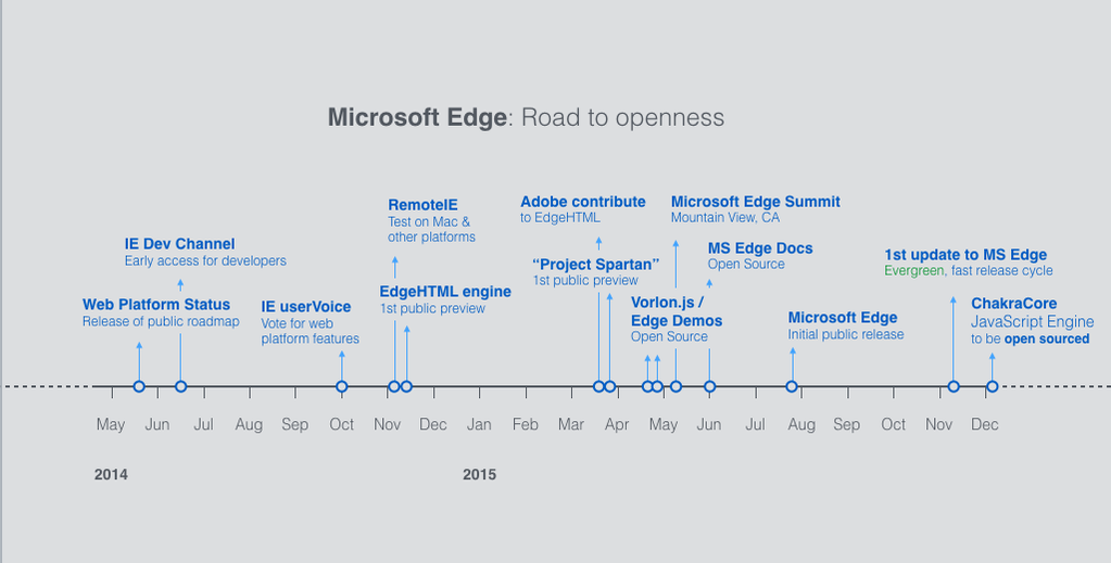 Microsoft Edge roadmap in open-source that Microsoft doesn't want you to see.*  * - Not true, they don't mind. https://t.co/8uctEmf1Ey