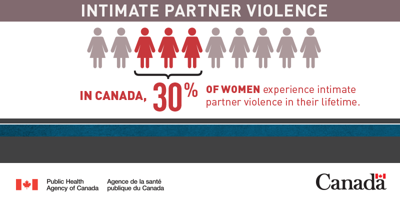 In Canada, 30% of women experience intimate partner violence. https://t.co/xUjsje9t9g  #Dec6 #EndViolence https://t.co/RSFao6MJoF