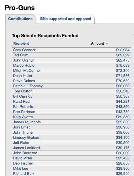 Who are the Top 25 Recipients of Pro Gun Money in the Senate? Full list of senators & reps, https://t.co/X095sXZpv9 https://t.co/sByKWpHHN1