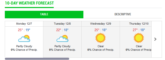 Check Out At Our 10 Day Weather Forecast In Dubai Abudhabi