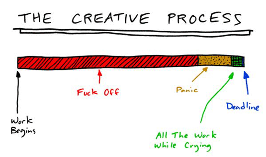 This creative process timeline absolutely nails it: https://t.co/fbkomHVUjm https://t.co/OoFbYitoft