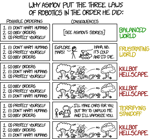 Great stuff from #xkcd: Why Asimov Put the Three Laws of Robotics in the Order He Did https://t.co/kHIpck0MlB https://t.co/OBDlDBpslV
