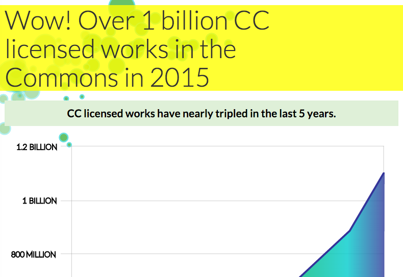 State of the Commons 2015: 1 billion CC licensed works. Help us keep the commons thriving! https://t.co/1xt8abDd6S https://t.co/GJP2yc9Gem